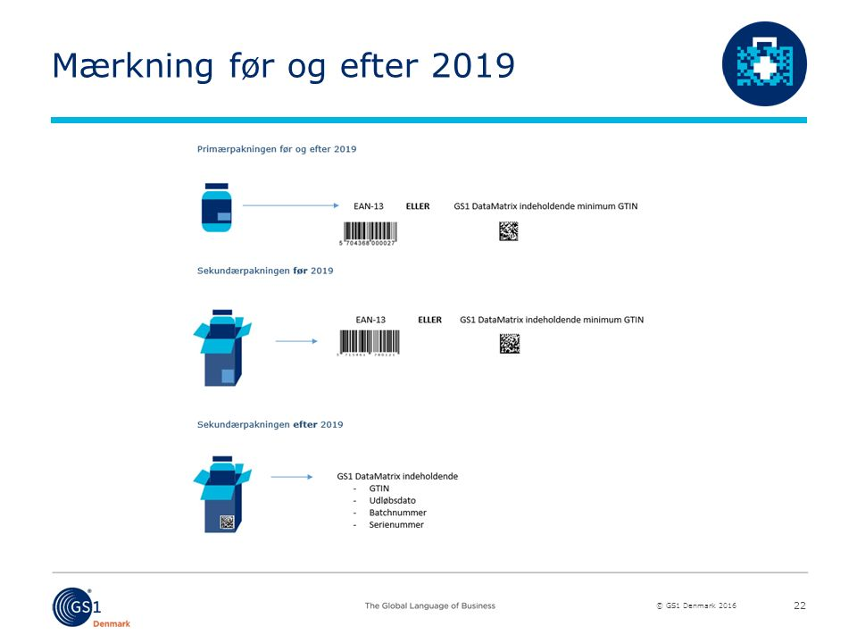 © GS1 Denmark 2016 Mærkning før og efter 2019 22