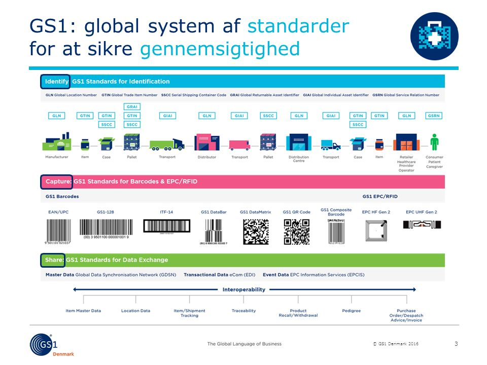 © GS1 Denmark 2016 GS1: global system af standarder for at sikre gennemsigtighed 3
