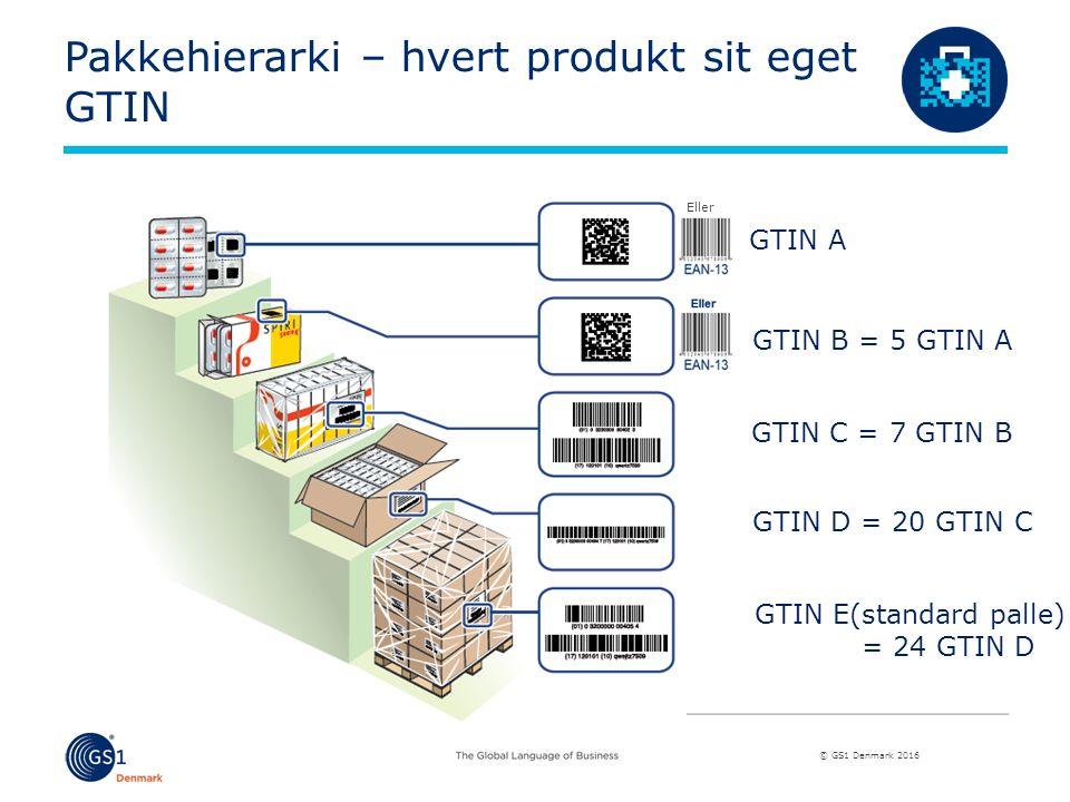 © GS1 Denmark 2016 Pakkehierarki – hvert produkt sit eget GTIN GTIN A GTIN B = 5 GTIN A GTIN C = 7 GTIN B GTIN D = 20 GTIN C GTIN E(standard palle) = 24 GTIN D Eller