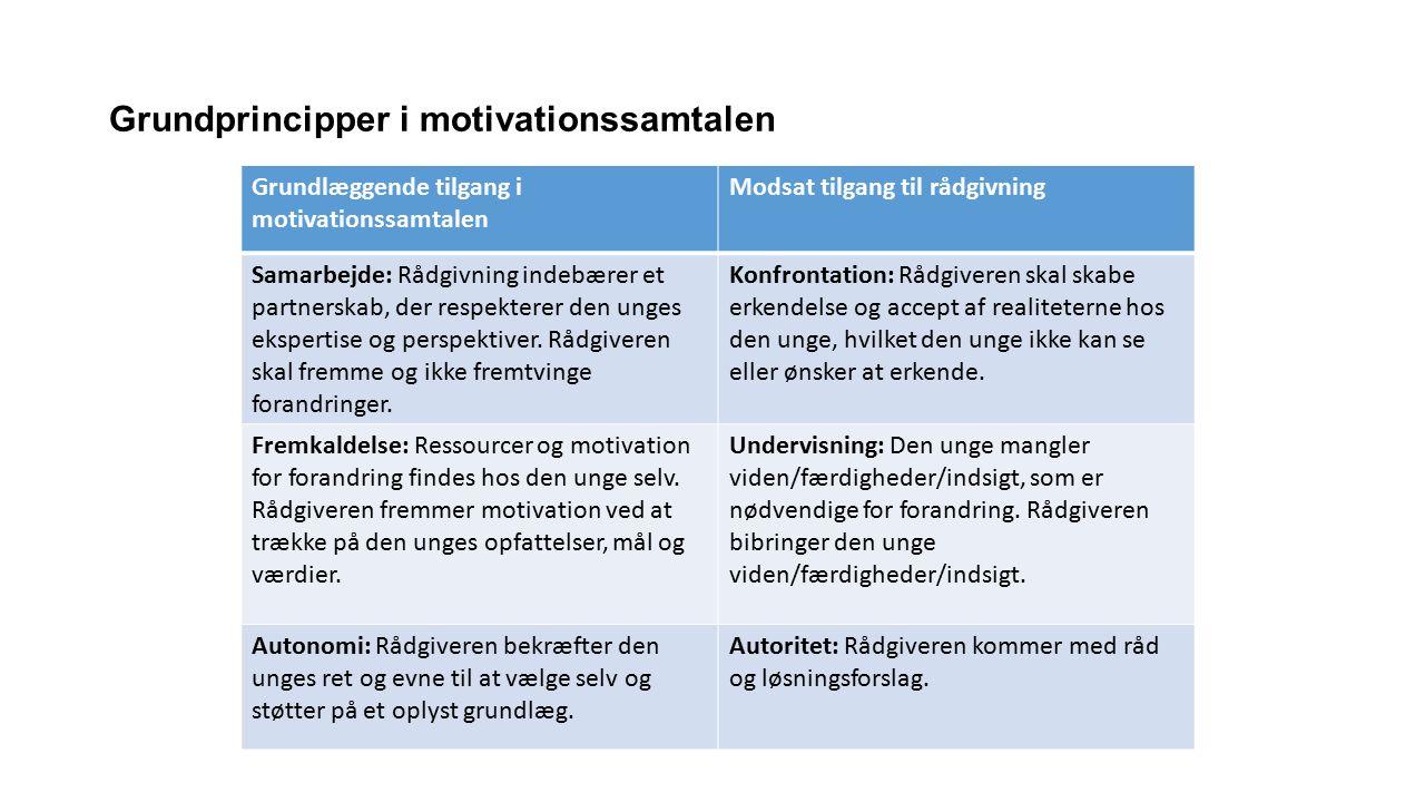 Grundprincipper i motivationssamtalen Grundlæggende tilgang i motivationssamtalen Modsat tilgang til rådgivning Samarbejde: Rådgivning indebærer et partnerskab, der respekterer den unges ekspertise og perspektiver.