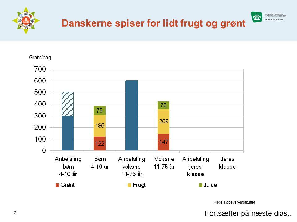9 Gram/dag Danskerne spiser for lidt frugt og grønt Fortsætter på næste dias..