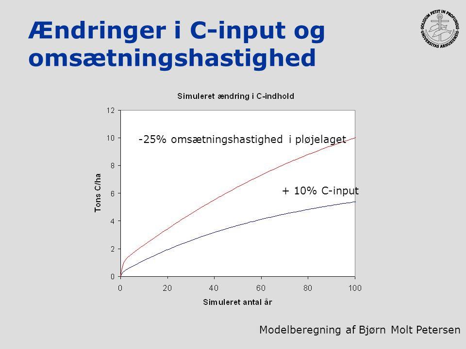 Ændringer i C-input og omsætningshastighed + 10% C-input -25% omsætningshastighed i pløjelaget Modelberegning af Bjørn Molt Petersen