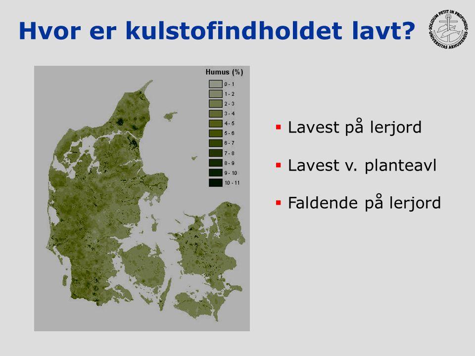 Hvor er kulstofindholdet lavt?  Lavest på lerjord  Lavest v. planteavl  Faldende på lerjord