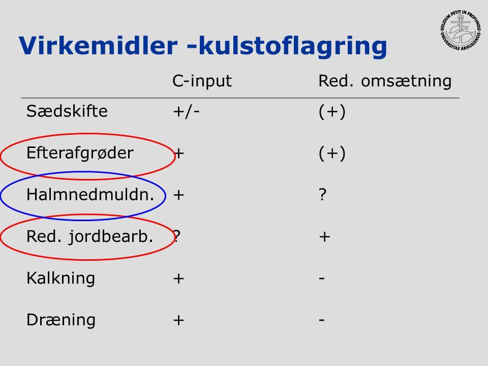 Virkemidler -kulstoflagring C-inputRed. omsætning Sædskifte+/-(+) Efterafgrøder+(+) Halmnedmuldn.+? Red. jordbearb.?+ Kalkning+- Dræning+-