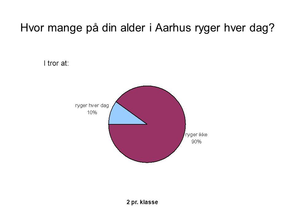 Hvor mange på din alder i Aarhus ryger hver dag? 2 pr. klasse I tror at: