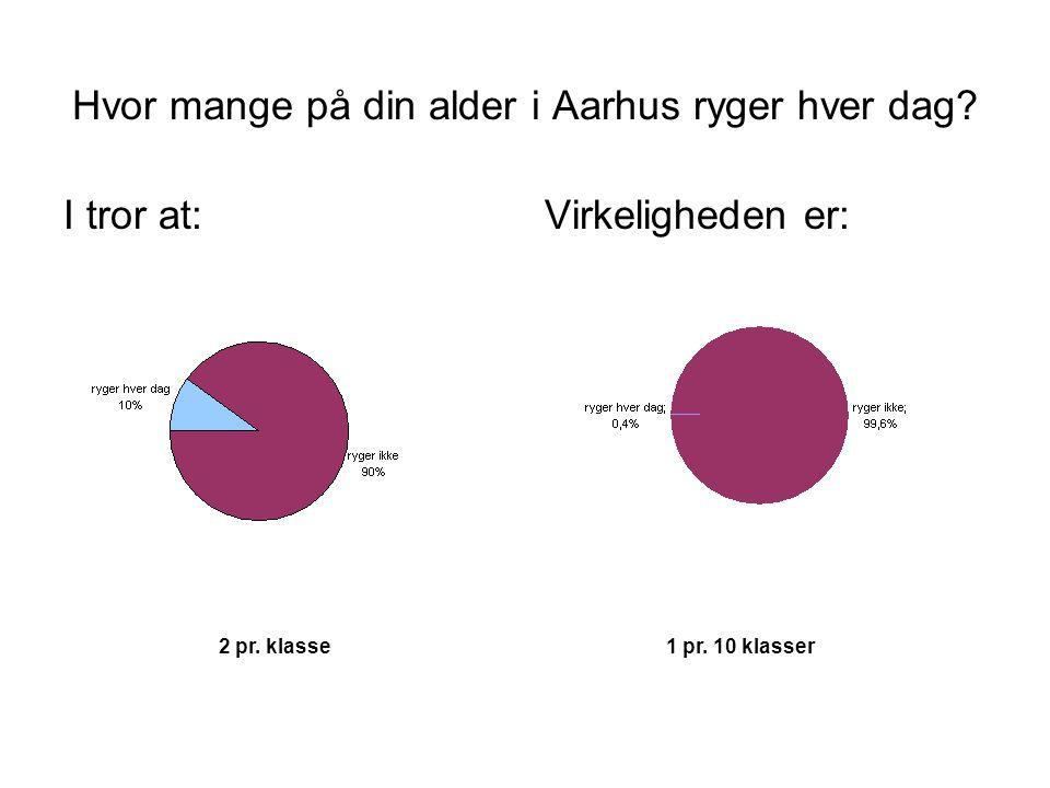 Hvor mange på din alder i Aarhus ryger hver dag.I tror at:Virkeligheden er: 2 pr.