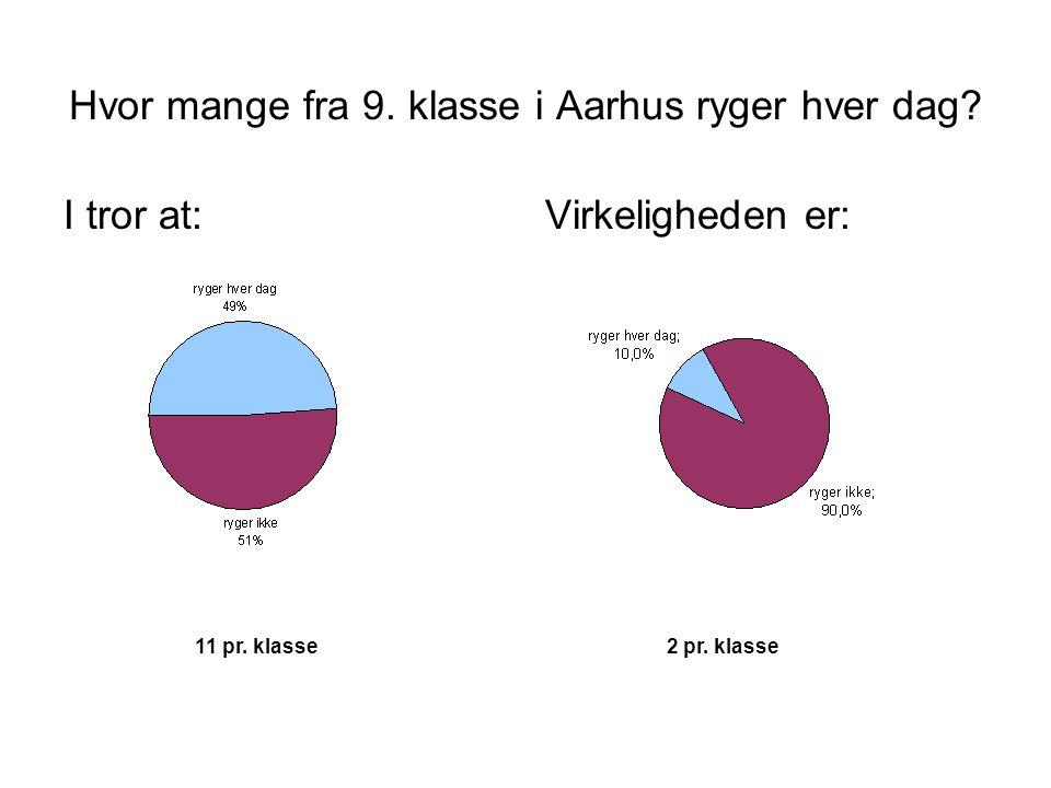 Hvor mange fra 9.klasse i Aarhus ryger hver dag. I tror at:Virkeligheden er: 11 pr.