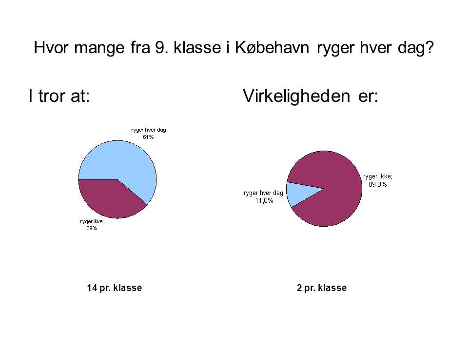 Hvor mange fra 9.klasse i Købehavn ryger hver dag.