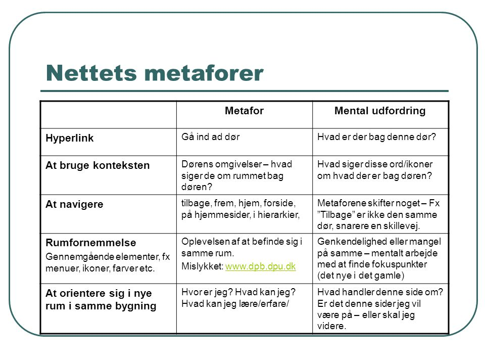 Nettets metaforer MetaforMental udfordring Hyperlink Gå ind ad dørHvad er der bag denne dør? At bruge konteksten Dørens omgivelser – hvad siger de om