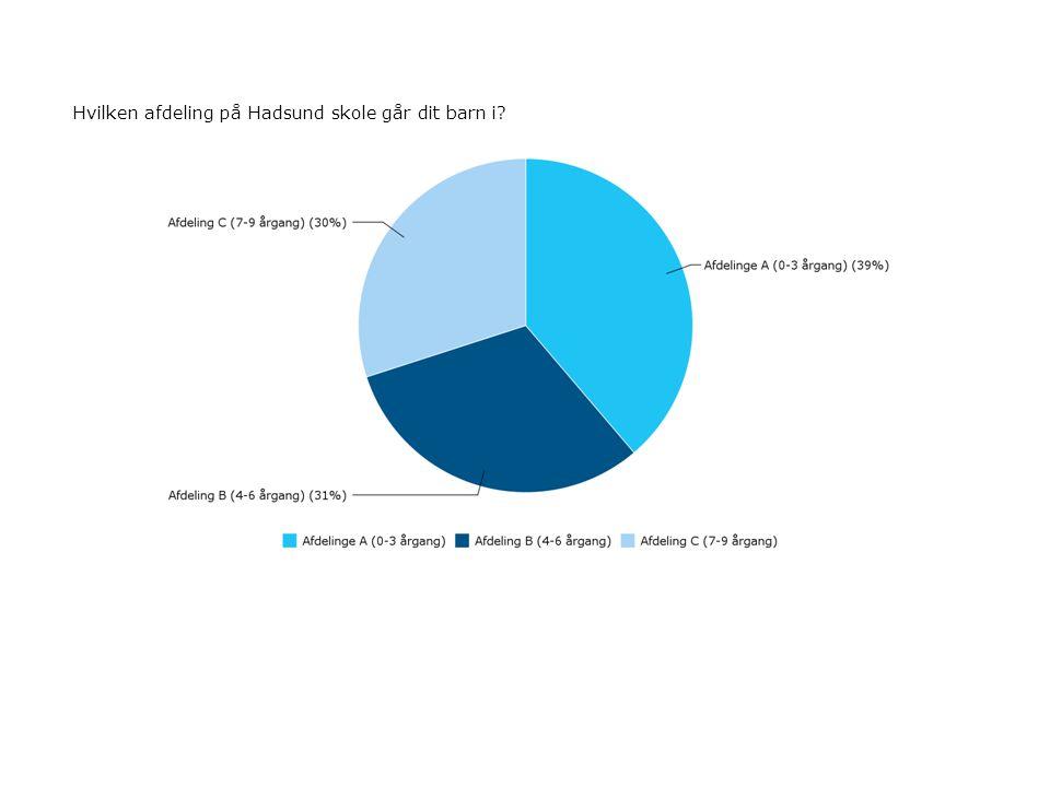Hvor enig eller uenig er du i følgende udsagn vedrørende skole-hjemsamarbejdet - Skole-hjem samarbejdet har stor betydning for elevens udbytte af undervisningen