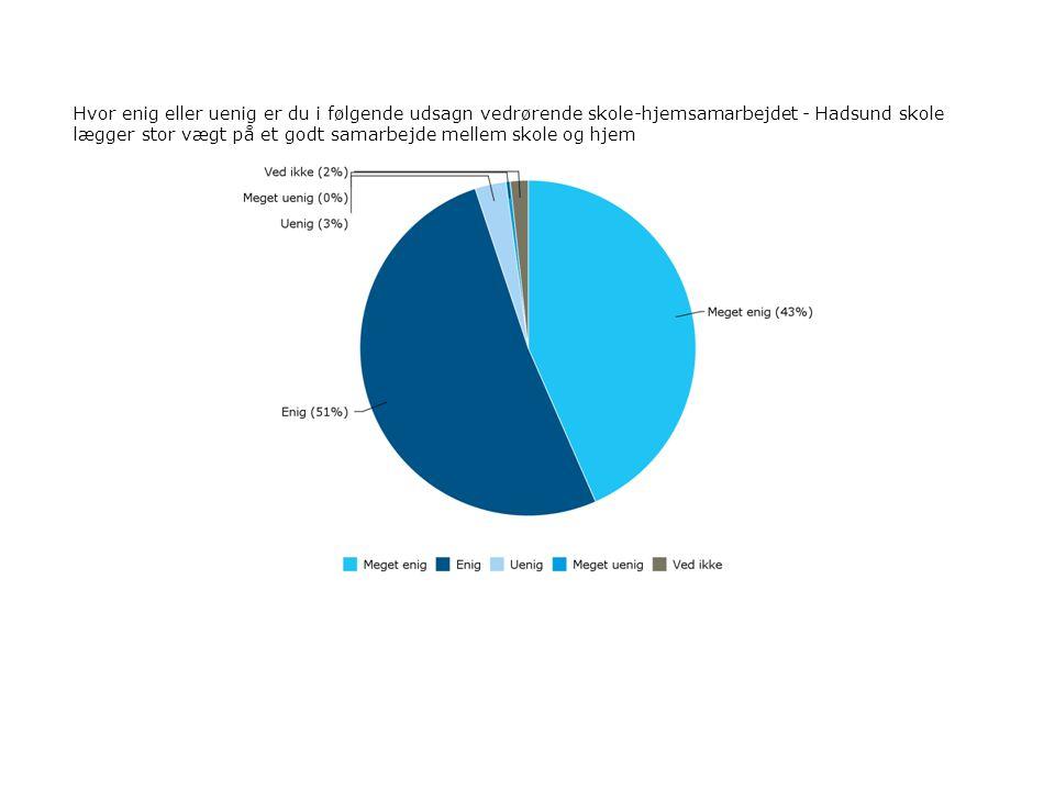 Hvor enig eller uenig er du i følgende udsagn vedrørende skole-hjemsamarbejdet - Hadsund skole lægger stor vægt på et godt samarbejde mellem skole og