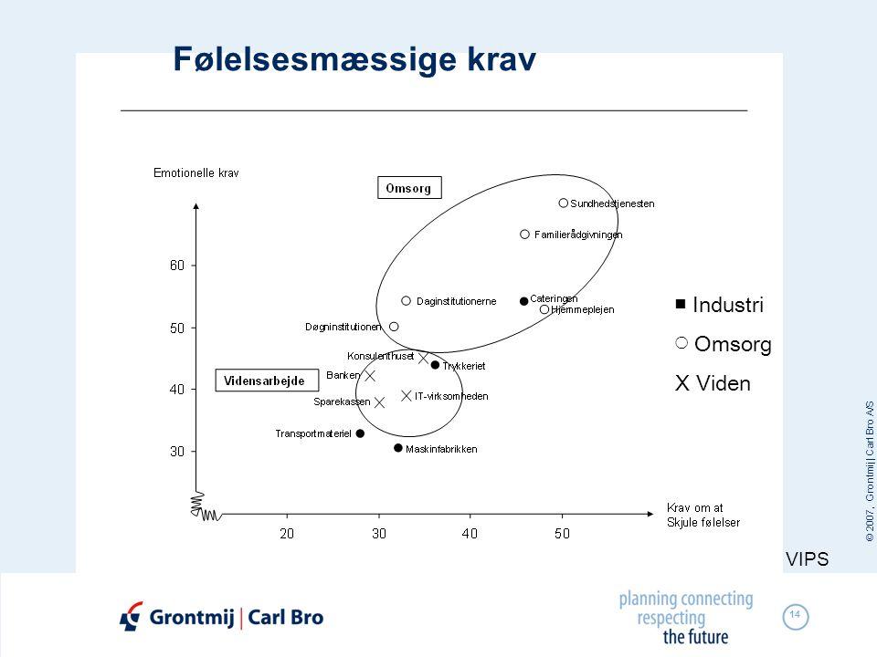 © 2007, Grontmij | Carl Bro A/S 14 Følelsesmæssige krav VIPS ■ Industri ◯ Omsorg X Viden