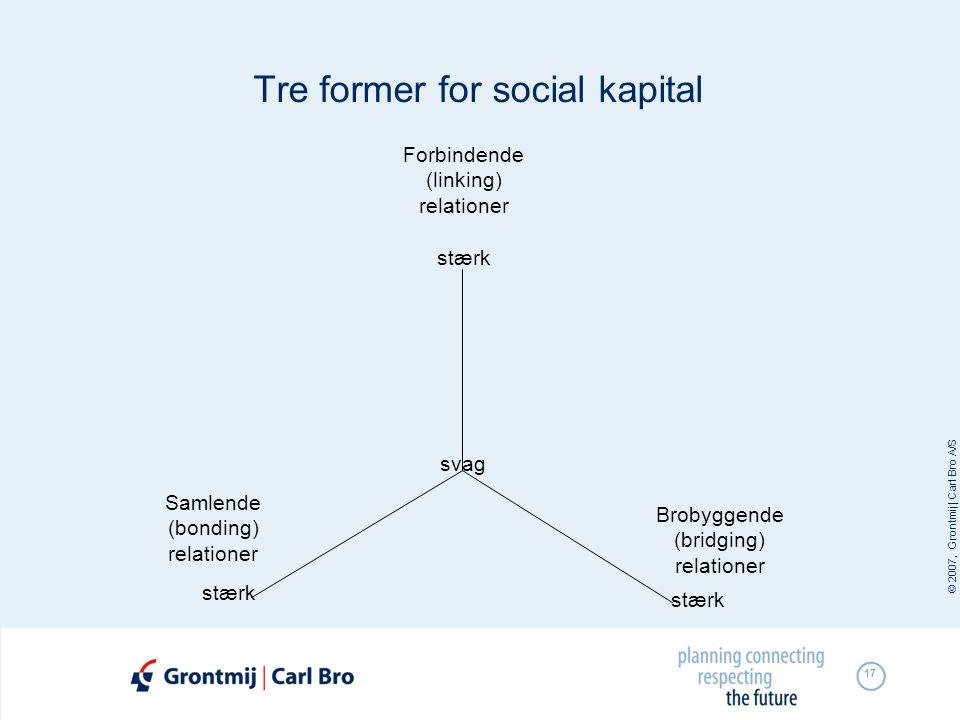 © 2007, Grontmij | Carl Bro A/S 17 Tre former for social kapital svag Brobyggende (bridging) relationer Samlende (bonding) relationer Forbindende (lin