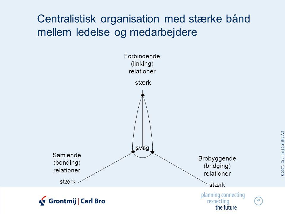 © 2007, Grontmij | Carl Bro A/S 20 svag Brobyggende (bridging) relationer stærk Samlende (bonding) relationer stærk Forbindende (linking) relationer s