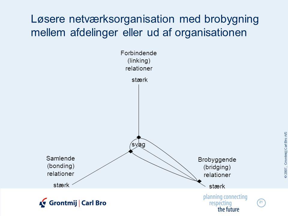 © 2007, Grontmij | Carl Bro A/S 21 svag Brobyggende (bridging) relationer stærk Samlende (bonding) relationer stærk Forbindende (linking) relationer s