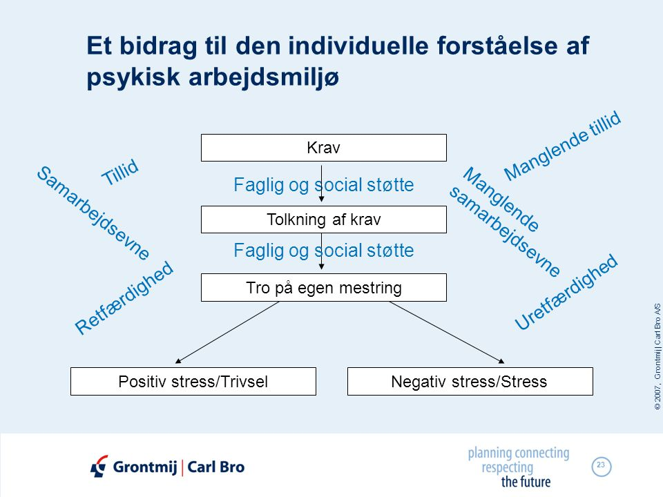 © 2007, Grontmij | Carl Bro A/S 23 Faglig og social støtte Et bidrag til den individuelle forståelse af psykisk arbejdsmiljø Krav Tolkning af krav Tro