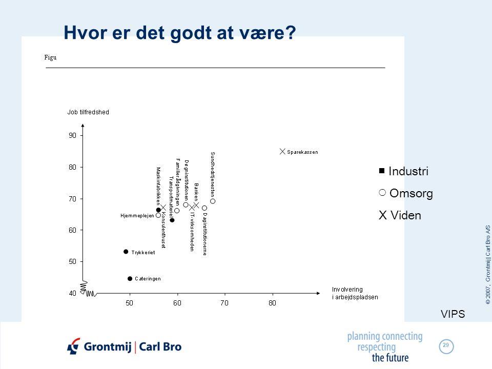 © 2007, Grontmij | Carl Bro A/S 29 Hvor er det godt at være? VIPS ■ Industri ◯ Omsorg X Viden