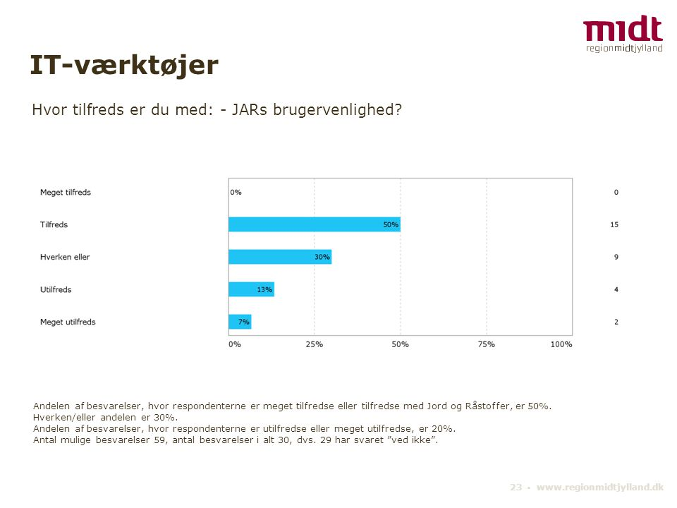23 ▪ www.regionmidtjylland.dk Hvor tilfreds er du med: - JARs brugervenlighed.