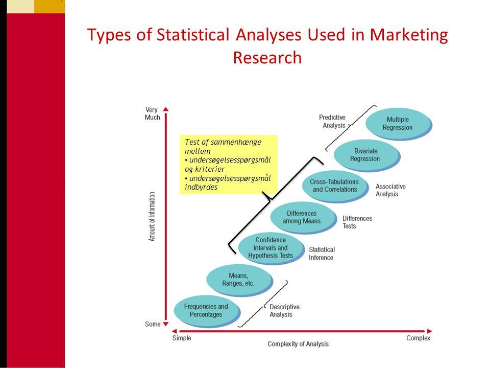 Test af sammenhænge mellem • undersøgelsesspørgsmål og kriterier • undersøgelsesspørgsmål indbyrdes Types of Statistical Analyses Used in Marketing Research