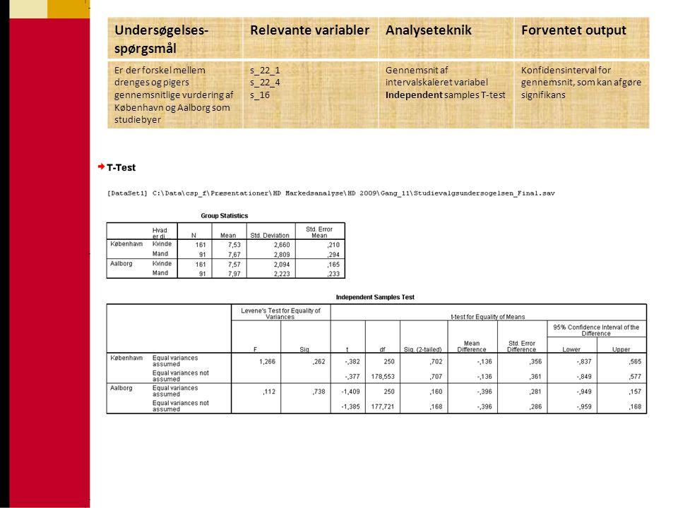 Undersøgelses- spørgsmål Relevante variablerAnalyseteknikForventet output Er der forskel mellem drenges og pigers gennemsnitlige vurdering af København og Aalborg som studiebyer s_22_1 s_22_4 s_16 Gennemsnit af intervalskaleret variabel Independent samples T-test Konfidensinterval for gennemsnit, som kan afgøre signifikans