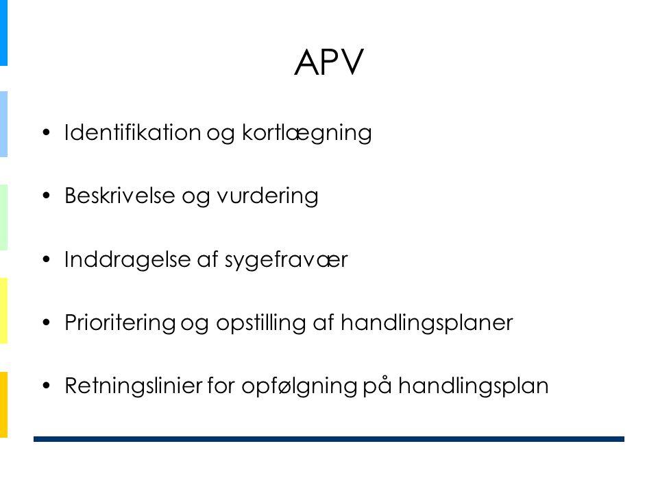 APV •Identifikation og kortlægning •Beskrivelse og vurdering •Inddragelse af sygefravær •Prioritering og opstilling af handlingsplaner •Retningslinier for opfølgning på handlingsplan