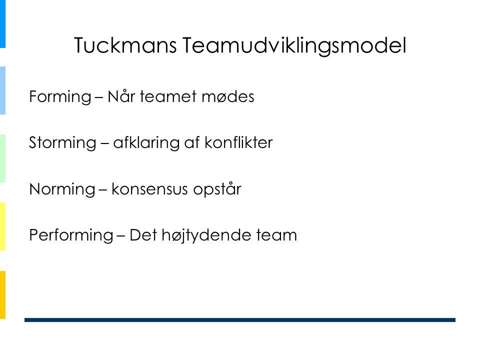 Tuckmans Teamudviklingsmodel Forming – Når teamet mødes Storming – afklaring af konflikter Norming – konsensus opstår Performing – Det højtydende team