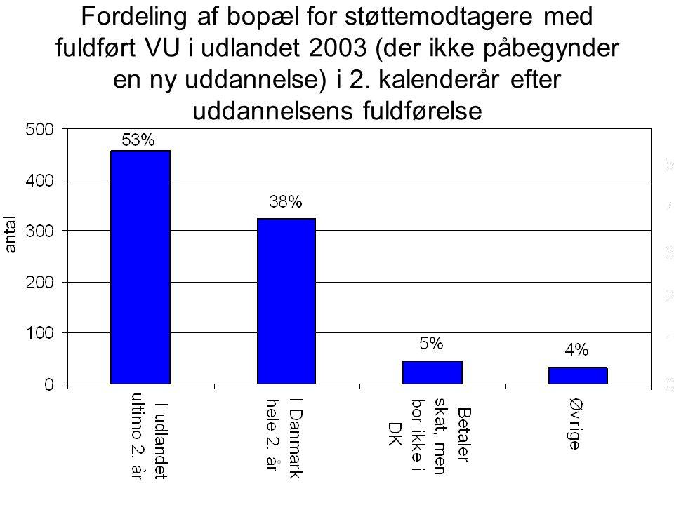 Fordeling af bopæl for støttemodtagere med fuldført VU i udlandet 2003 (der ikke påbegynder en ny uddannelse) i 2.