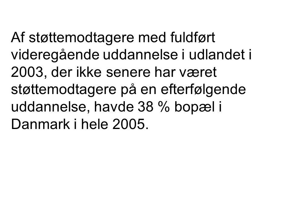 Af støttemodtagere med fuldført videregående uddannelse i udlandet i 2003, der ikke senere har været støttemodtagere på en efterfølgende uddannelse, havde 38 % bopæl i Danmark i hele 2005.