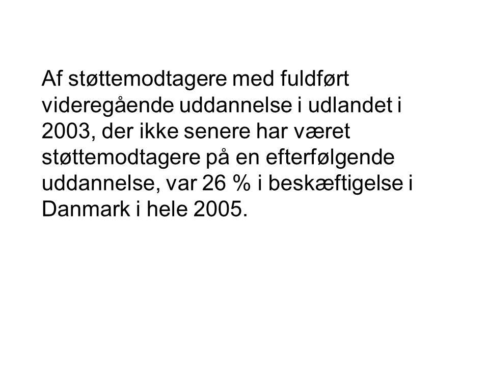 Af støttemodtagere med fuldført videregående uddannelse i udlandet i 2003, der ikke senere har været støttemodtagere på en efterfølgende uddannelse, var 26 % i beskæftigelse i Danmark i hele 2005.