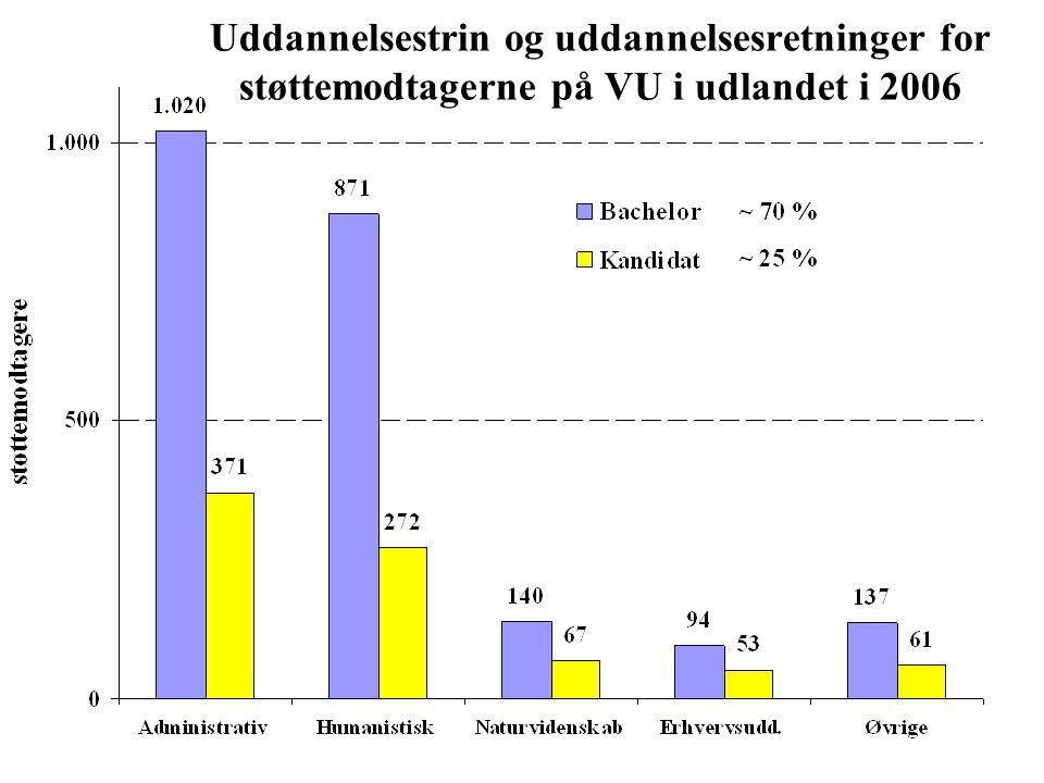 Uddannelsestrin og uddannelsesretninger for støttemodtagerne på VU i udlandet i 2006