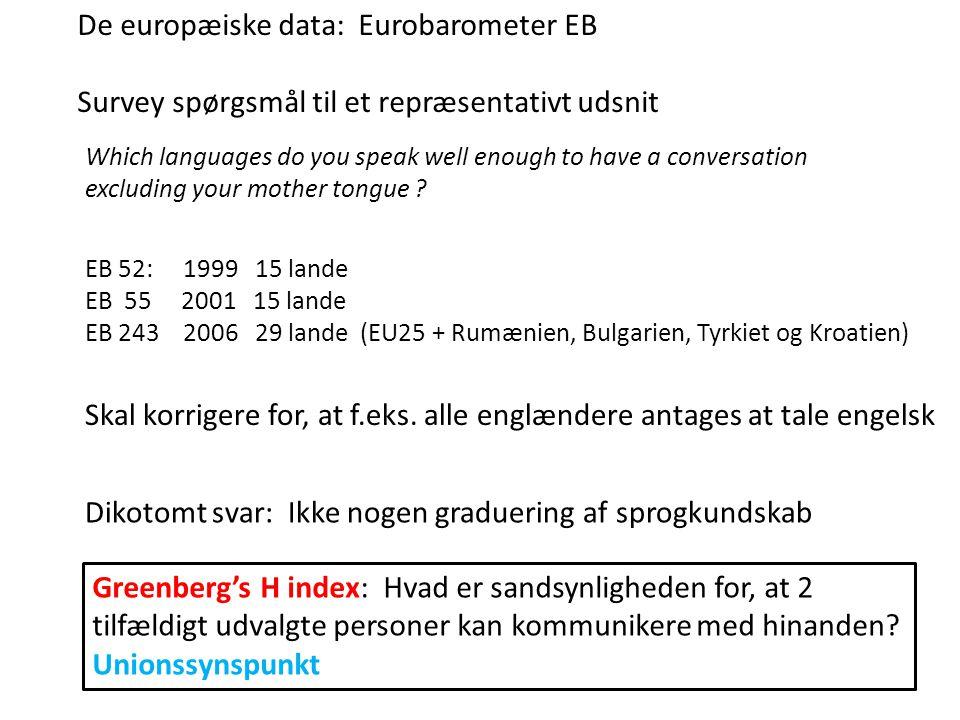 De europæiske data: Eurobarometer EB Survey spørgsmål til et repræsentativt udsnit Skal korrigere for, at f.eks. alle englændere antages at tale engel