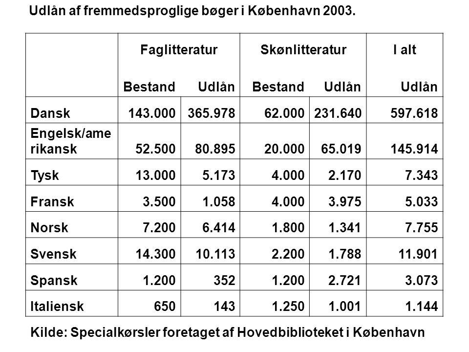 Udlån af fremmedsproglige bøger i København 2003. FaglitteraturSkønlitteraturI alt BestandUdlånBestandUdlån Dansk143.000365.97862.000231.640597.618 En
