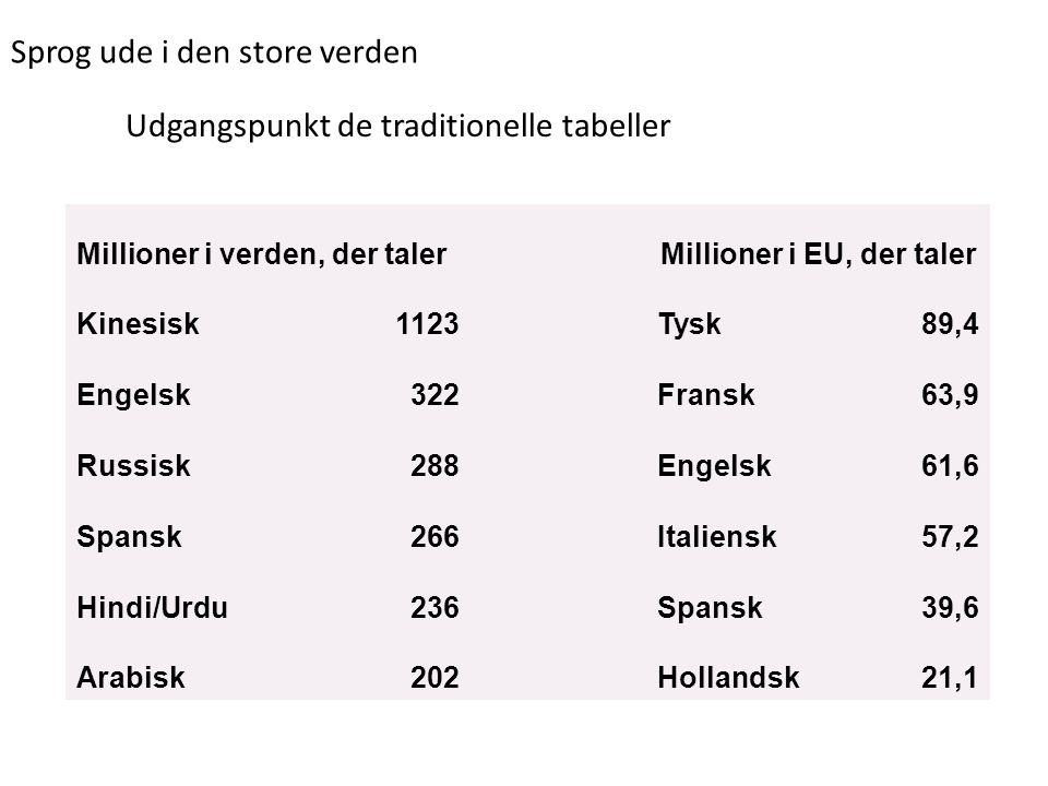 Sprog ude i den store verden Udgangspunkt de traditionelle tabeller Millioner i verden, der talerMillioner i EU, der taler Kinesisk1123Tysk89,4 Engels