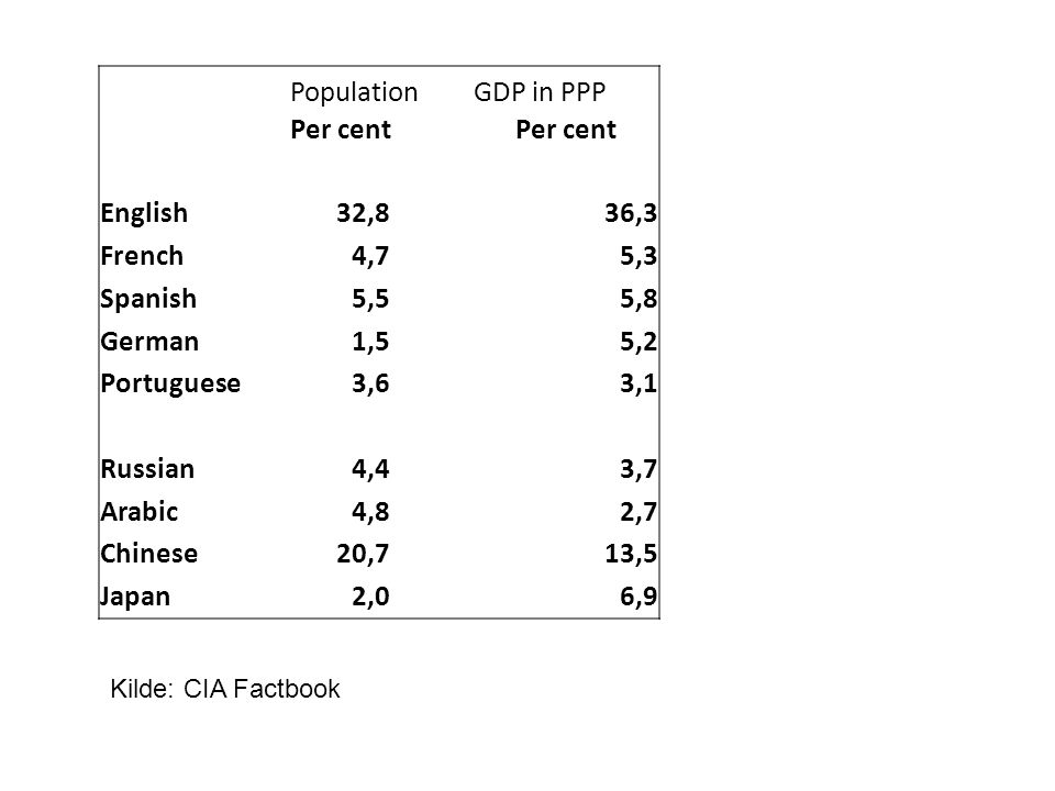 PopulationGDP in PPP Per cent English32,836,3 French4,75,3 Spanish5,55,8 German1,55,2 Portuguese3,63,1 Russian4,43,7 Arabic4,82,7 Chinese20,713,5 Japan2,0 6,9 Kilde: CIA Factbook