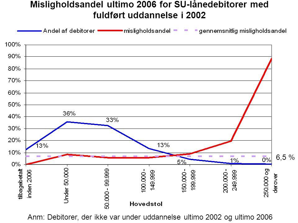 Misligholdsandel ultimo 2006 for SU-lånedebitorer med fuldført uddannelse i 2002 6,5 % Anm: Debitorer, der ikke var under uddannelse ultimo 2002 og ultimo 2006