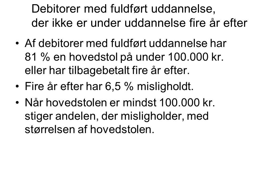 •Af debitorer med fuldført uddannelse har 81 % en hovedstol på under 100.000 kr.