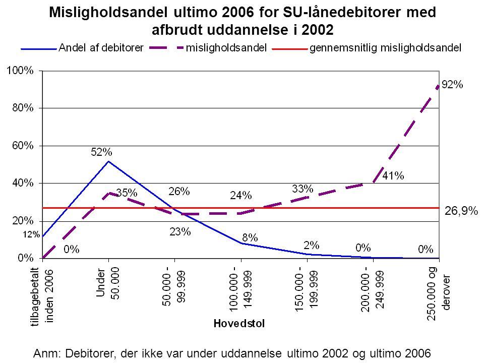 Misligholdsandel ultimo 2006 for SU-lånedebitorer med afbrudt uddannelse i 2002 Anm: Debitorer, der ikke var under uddannelse ultimo 2002 og ultimo 2006 26,9%