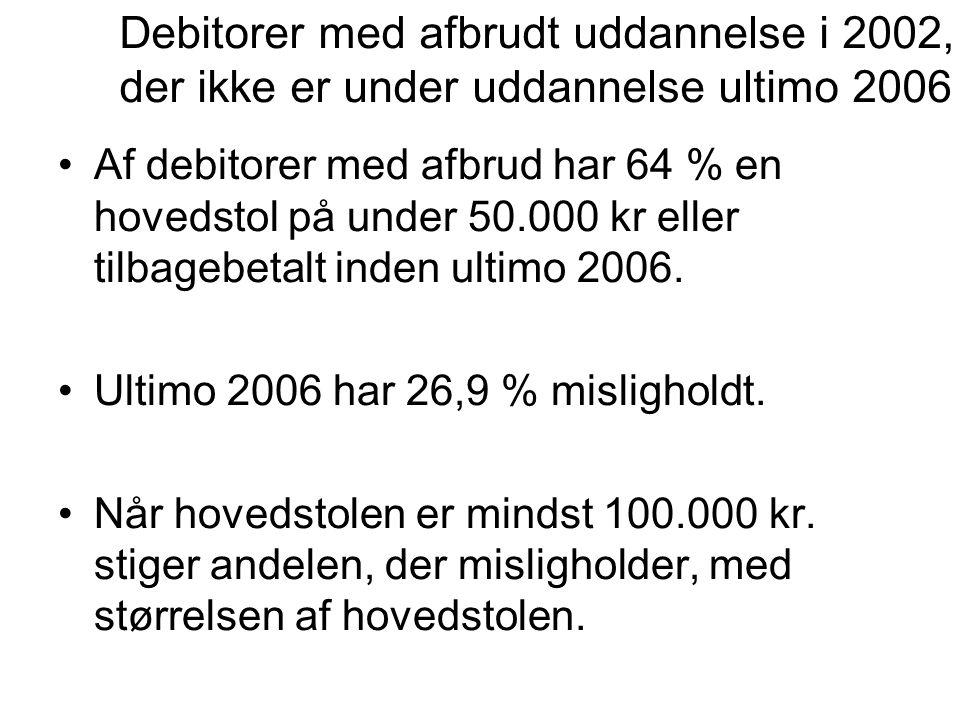 •Af debitorer med afbrud har 64 % en hovedstol på under 50.000 kr eller tilbagebetalt inden ultimo 2006.