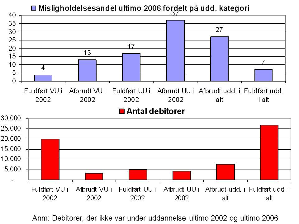 Anm: Debitorer, der ikke var under uddannelse ultimo 2002 og ultimo 2006