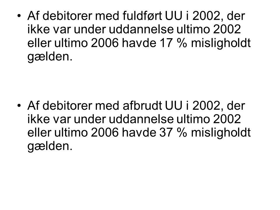 •Af debitorer med fuldført UU i 2002, der ikke var under uddannelse ultimo 2002 eller ultimo 2006 havde 17 % misligholdt gælden.