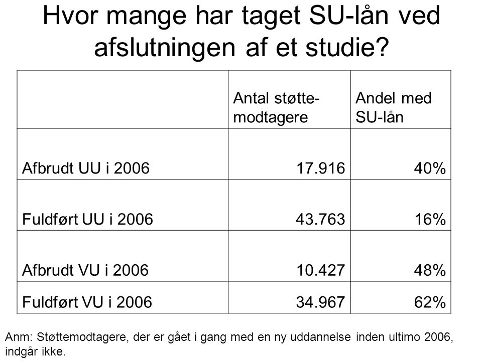 Hvor mange har taget SU-lån ved afslutningen af et studie.