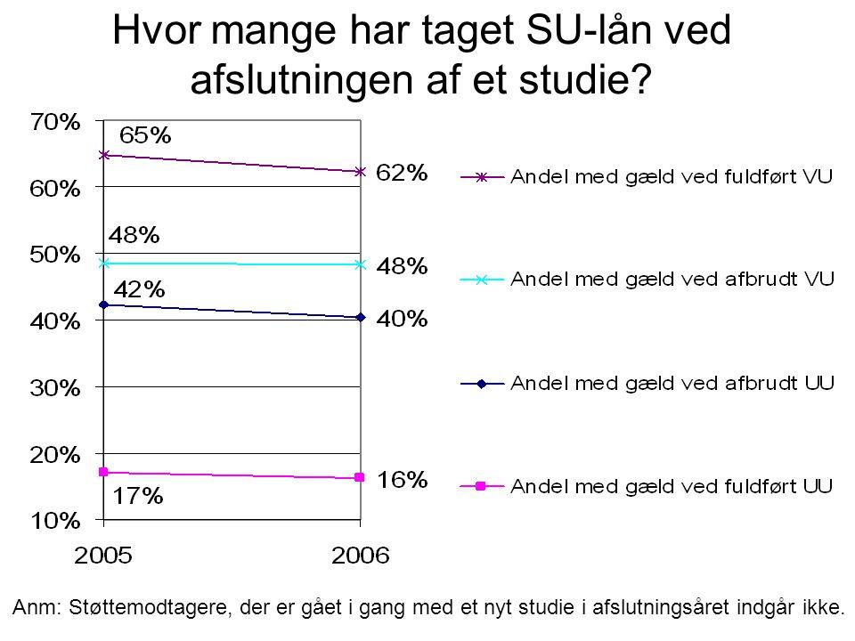 Anm: Støttemodtagere, der er gået i gang med et nyt studie i afslutningsåret indgår ikke.