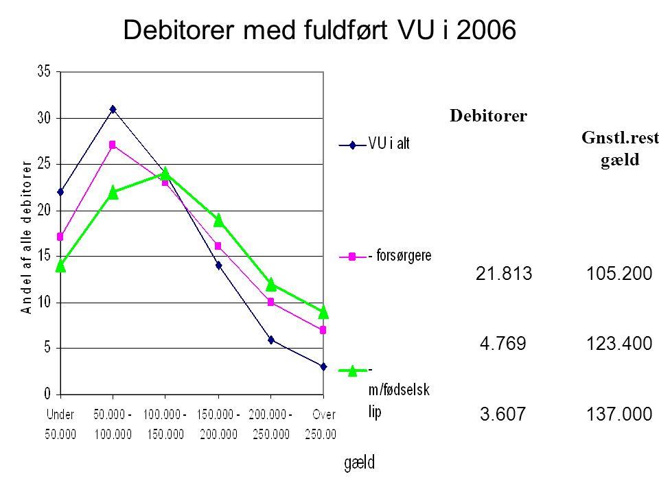 Debitorer med fuldført VU i 2006 Debitorer Gnstl.rest gæld 21.813 105.200 4.769 123.400 3.607 137.000