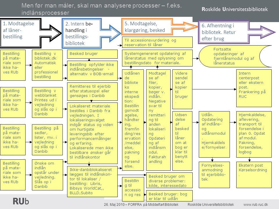 26. Maj 2010 – FORFRA på Middelfart Bibliotek Roskilde Universitetsbibliotekwww.rub.ruc.dk Men før man måler, skal man analysere processer – f.eks. in