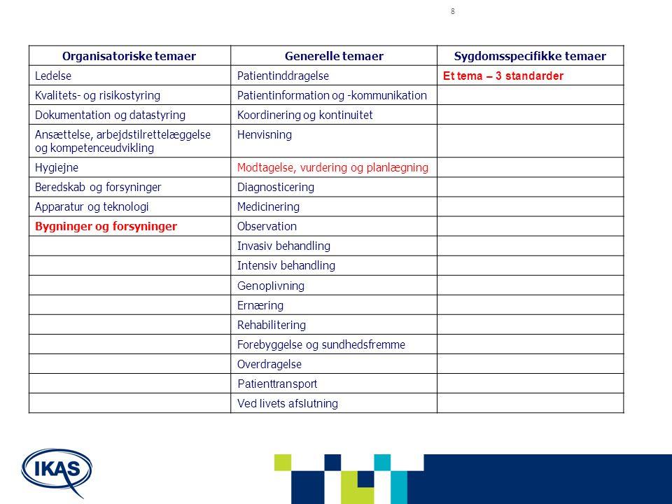 8 Organisatoriske temaerGenerelle temaerSygdomsspecifikke temaer LedelsePatientinddragelse Et tema – 3 standarder Kvalitets- og risikostyringPatientin