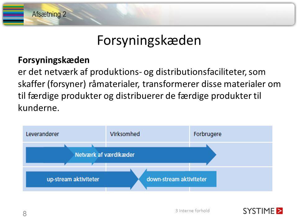 Forsyningskæden er det netværk af produktions- og distributionsfaciliteter, som skaffer (forsyner) råmaterialer, transformerer disse materialer om til
