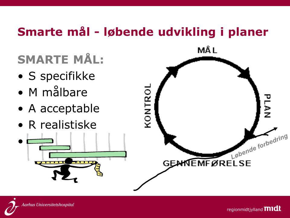 Smarte mål - løbende udvikling i planer SMARTE MÅL: •S specifikke •M målbare •A acceptable •R realistiske •T tidsbestemt Løbende forbedring