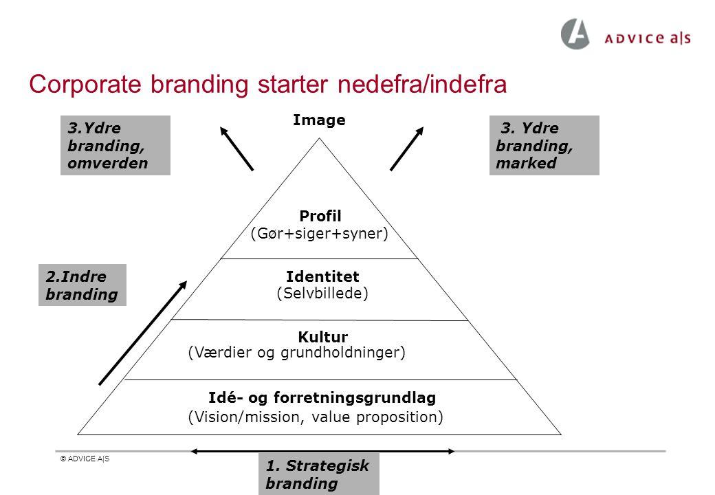 © ADVICE A|S Corporate branding starter nedefra/indefra Profil (Gør+siger+syner) Identitet (Selvbillede) Kultur (Værdier og grundholdninger) Idé- og forretningsgrundlag (Vision/mission, value proposition) Image 1.