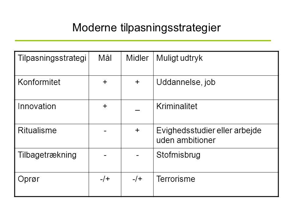 Moderne tilpasningsstrategier TilpasningsstrategiMålMidlerMuligt udtryk Konformitet++Uddannelse, job Innovation+_Kriminalitet Ritualisme-+Evighedsstud