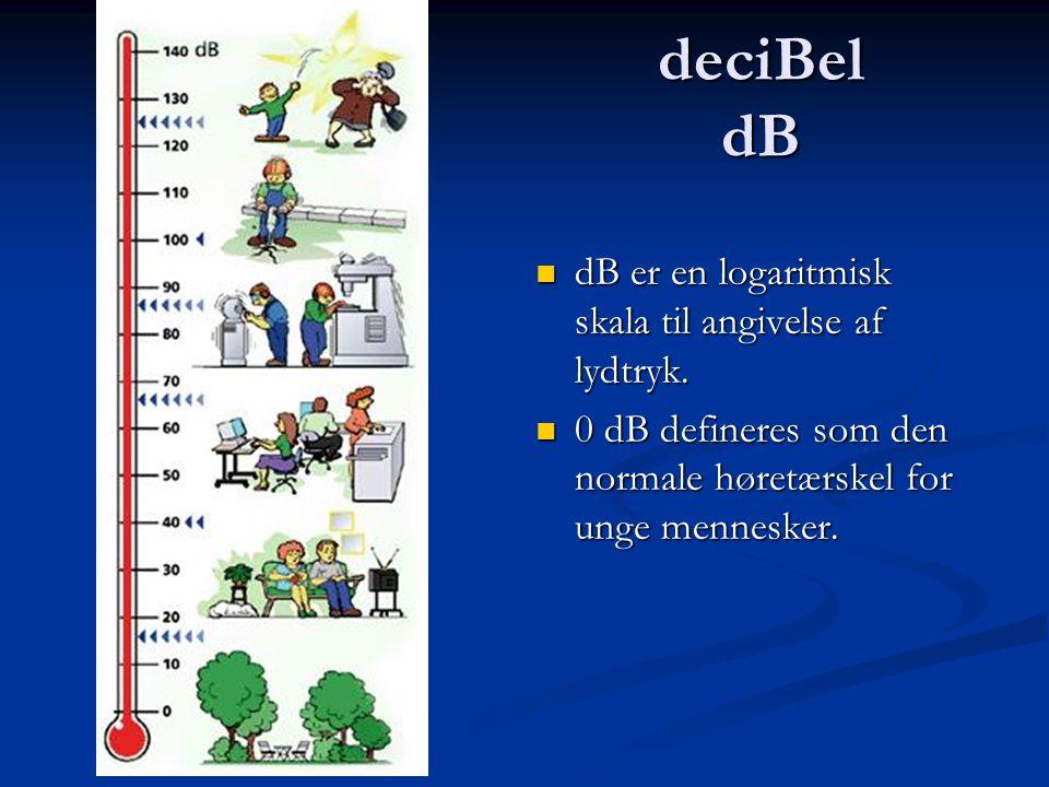 deciBel dB  dB er en logaritmisk skala til angivelse af lydtryk.  0 dB defineres som den normale høretærskel for unge mennesker.